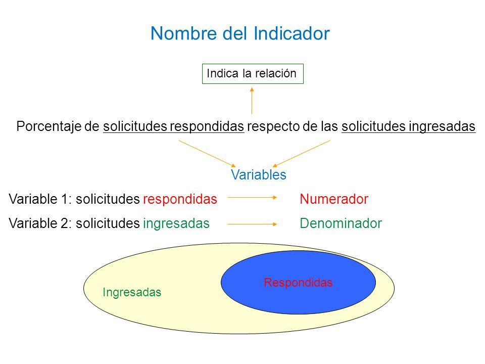 Nombre del Indicador Indica la relación. Porcentaje de solicitudes respondidas respecto de las solicitudes ingresadas.