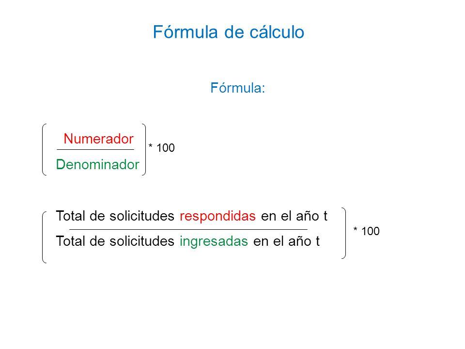 Fórmula de cálculo Fórmula: Numerador Denominador