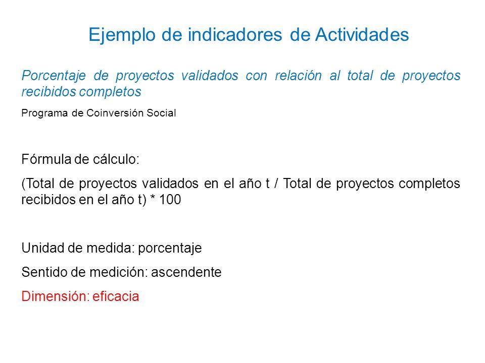 Ejemplo de indicadores de Actividades