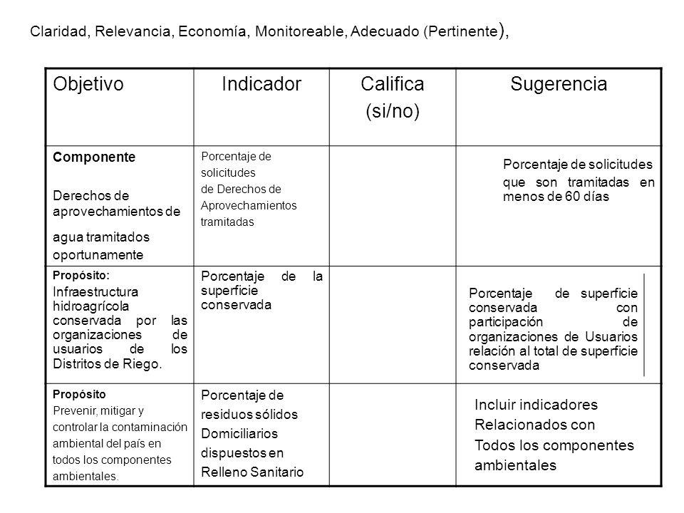 Objetivo Indicador Califica (si/no) Sugerencia