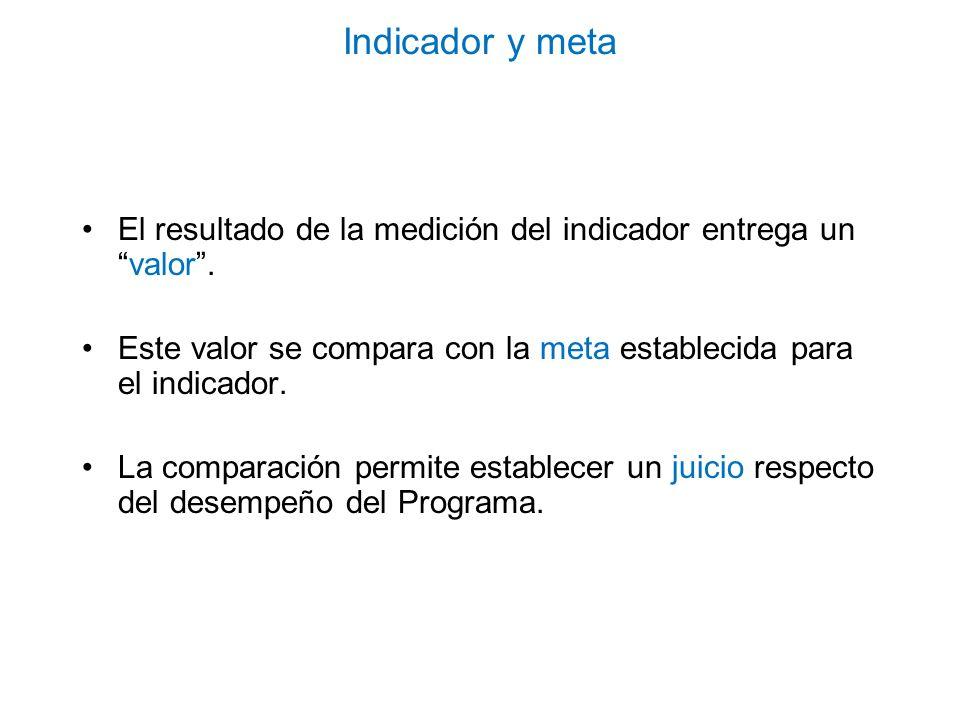 Indicador y metaEl resultado de la medición del indicador entrega un valor . Este valor se compara con la meta establecida para el indicador.