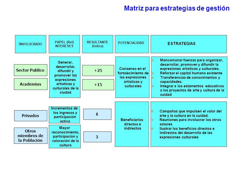 Matriz para estrategias de gestión