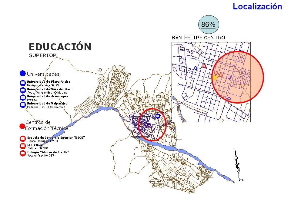 Localización 86%