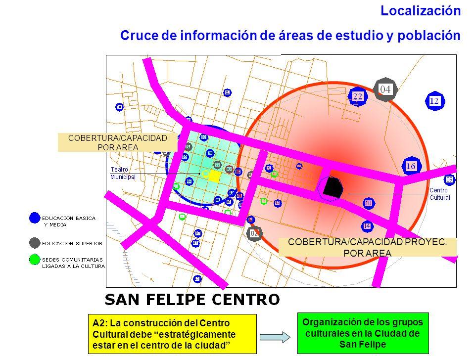 Organización de los grupos culturales en la Ciudad de San Felipe