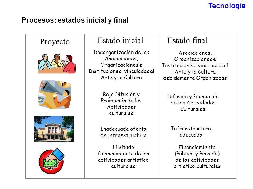 Procesos: estados inicial y final