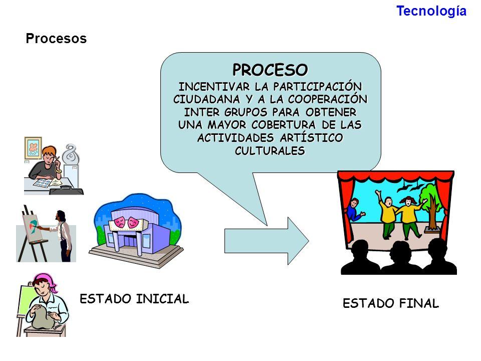 PROCESO Tecnología Procesos ESTADO INICIAL ESTADO FINAL