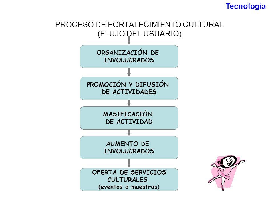 PROCESO DE FORTALECIMIENTO CULTURAL (FLUJO DEL USUARIO)