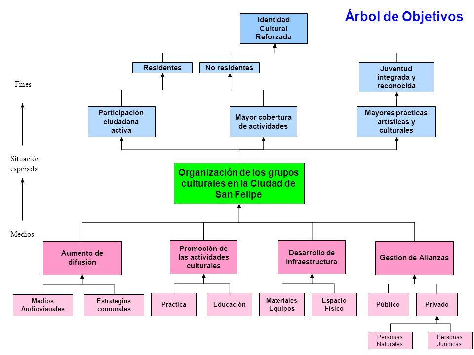 Árbol de Objetivos Identidad Cultural Reforzada. Residentes. No residentes. Juventud integrada y reconocida.