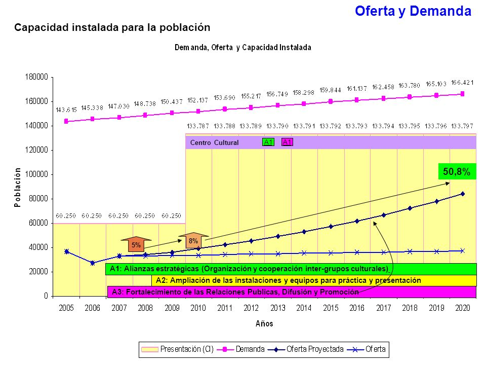 Oferta y Demanda Capacidad instalada para la población 50,8%
