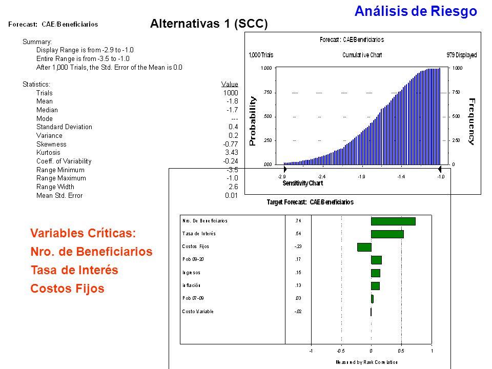 Análisis de Riesgo Alternativas 1 (SCC) Variables Críticas: