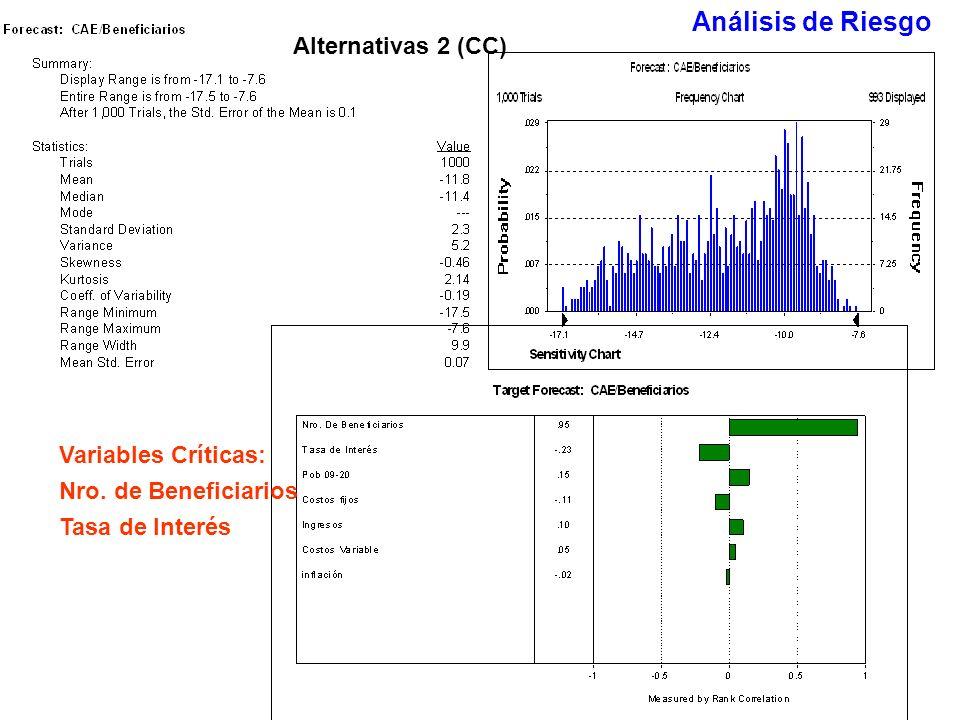 Análisis de Riesgo Alternativas 2 (CC) Variables Críticas: