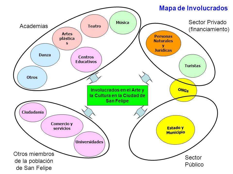 Mapa de Involucrados Sector Privado (financiamiento) Academias