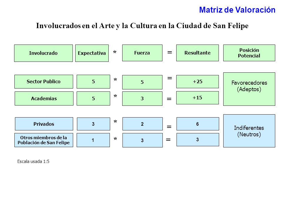 Involucrados en el Arte y la Cultura en la Ciudad de San Felipe