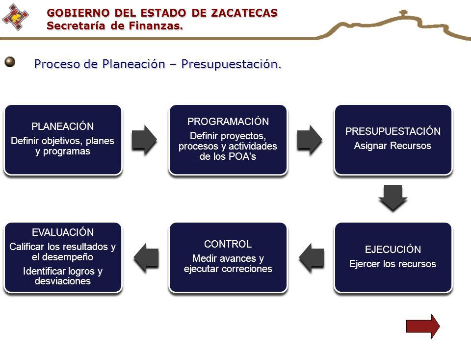 Proceso de Planeación – Presupuestación.