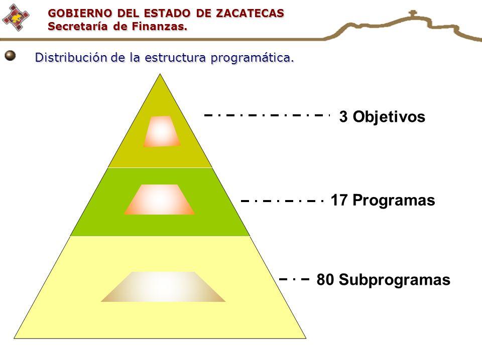 3 Objetivos 17 Programas 80 Subprogramas