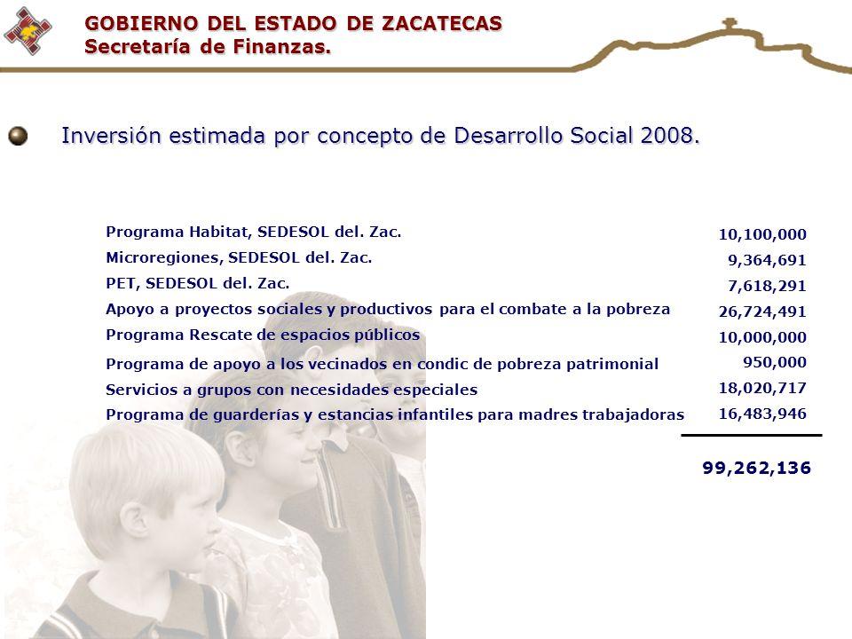 Inversión estimada por concepto de Desarrollo Social 2008.