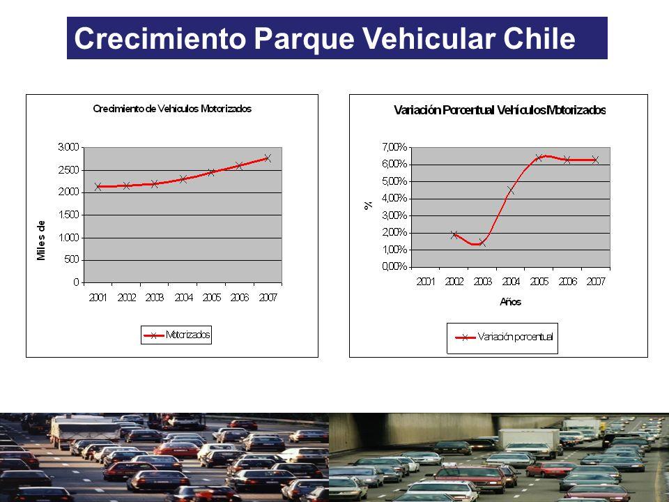 Crecimiento Parque Vehicular Chile