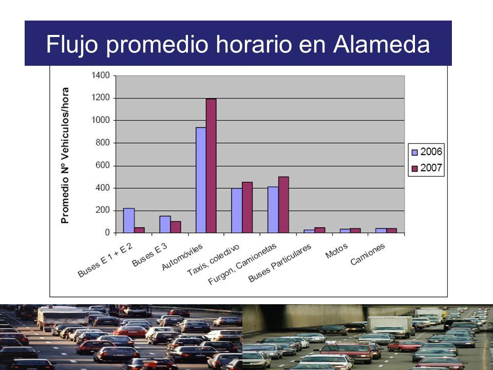 Flujo promedio horario en Alameda