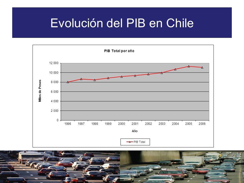 Evolución del PIB en Chile