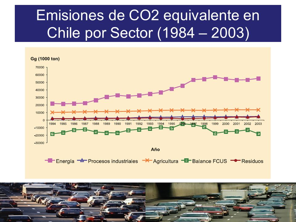 Emisiones de CO2 equivalente en Chile por Sector (1984 – 2003)