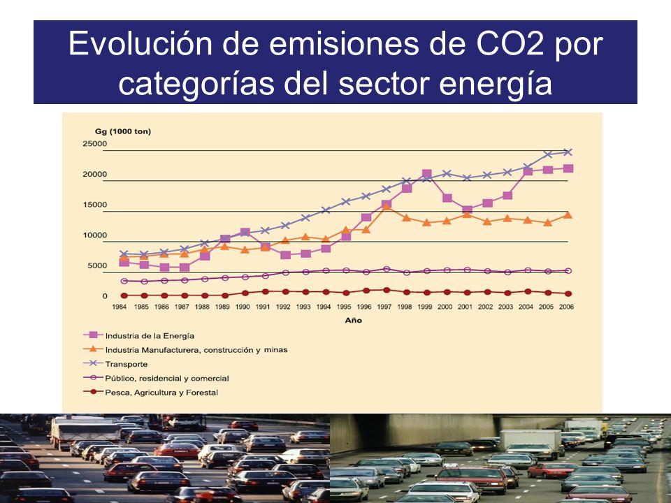 Evolución de emisiones de CO2 por categorías del sector energía