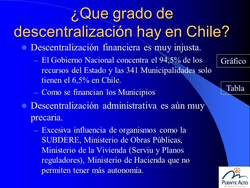 ¿Que grado de descentralización hay en Chile