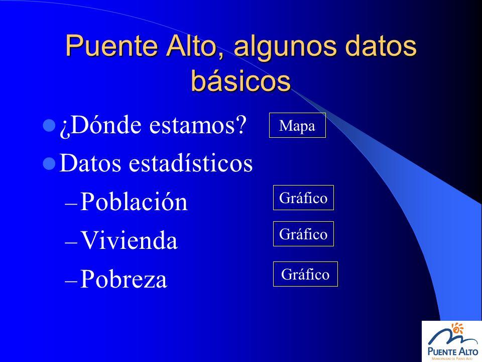Puente Alto, algunos datos básicos