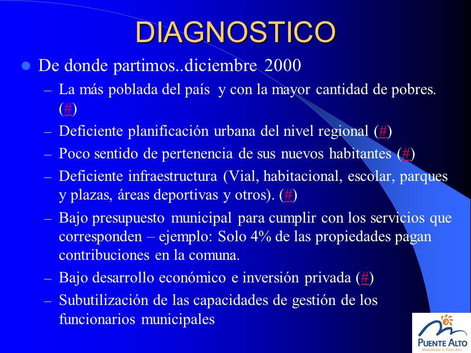 DIAGNOSTICO De donde partimos..diciembre 2000