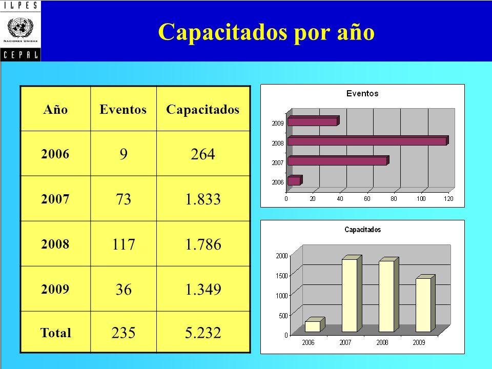 Capacitados por año 9 264 73 1.833 117 1.786 36 1.349 235 5.232 Año