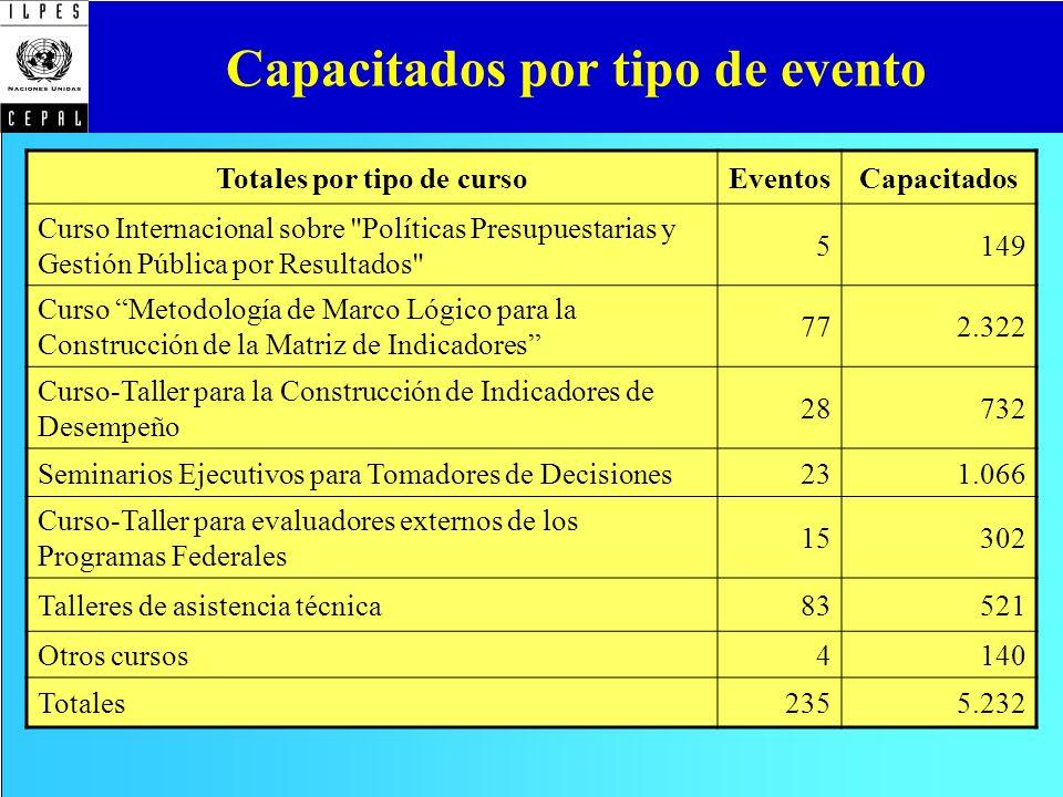 Capacitados por tipo de evento