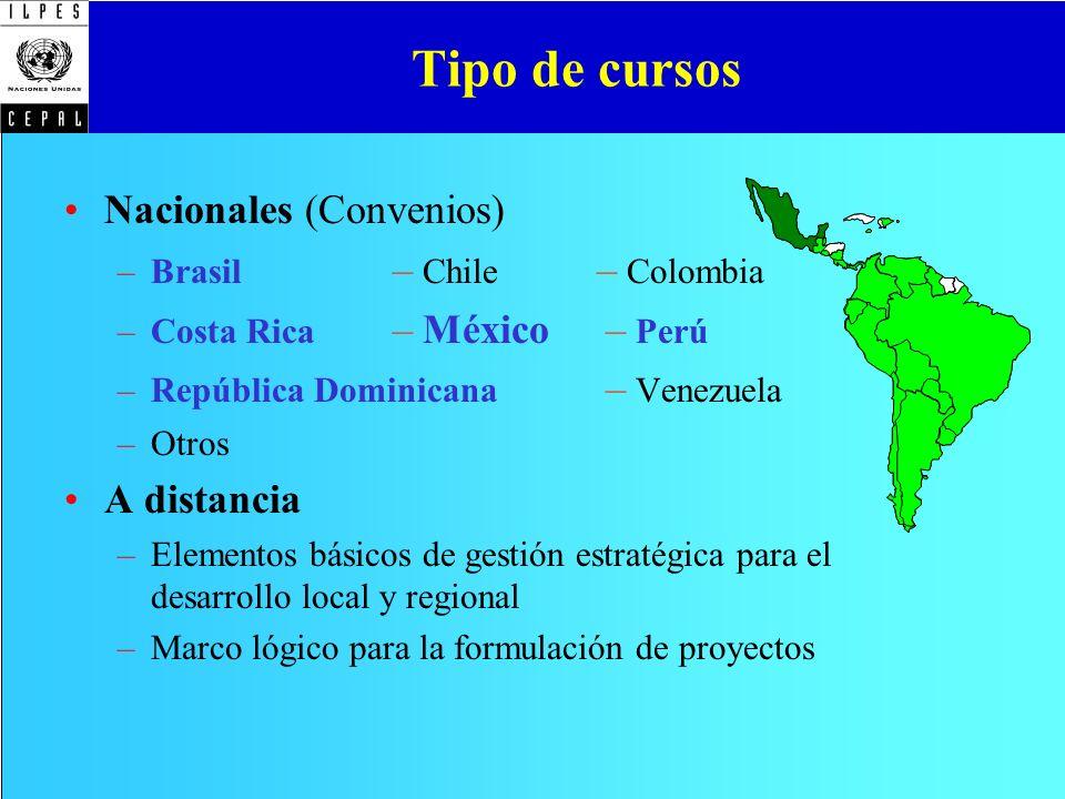 Tipo de cursos Nacionales (Convenios) A distancia