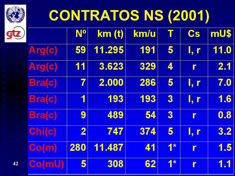 CONTRATOS NS (2001)