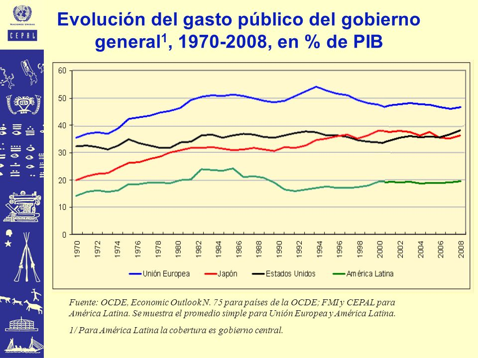 Evolución del gasto público del gobierno general1, 1970-2008, en % de PIB