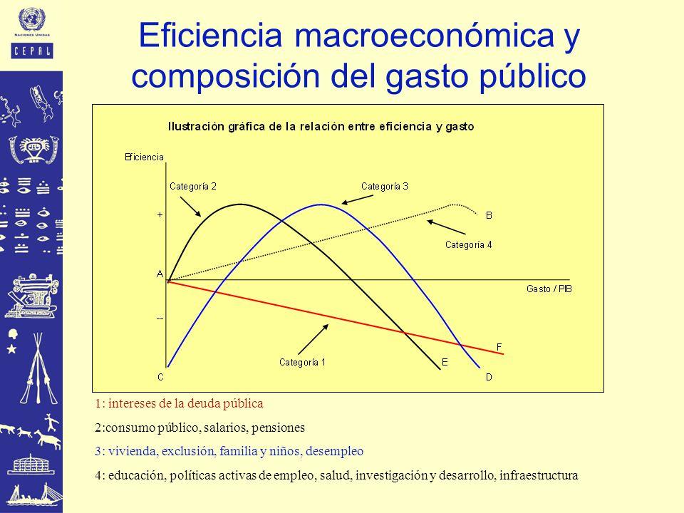 Eficiencia macroeconómica y composición del gasto público