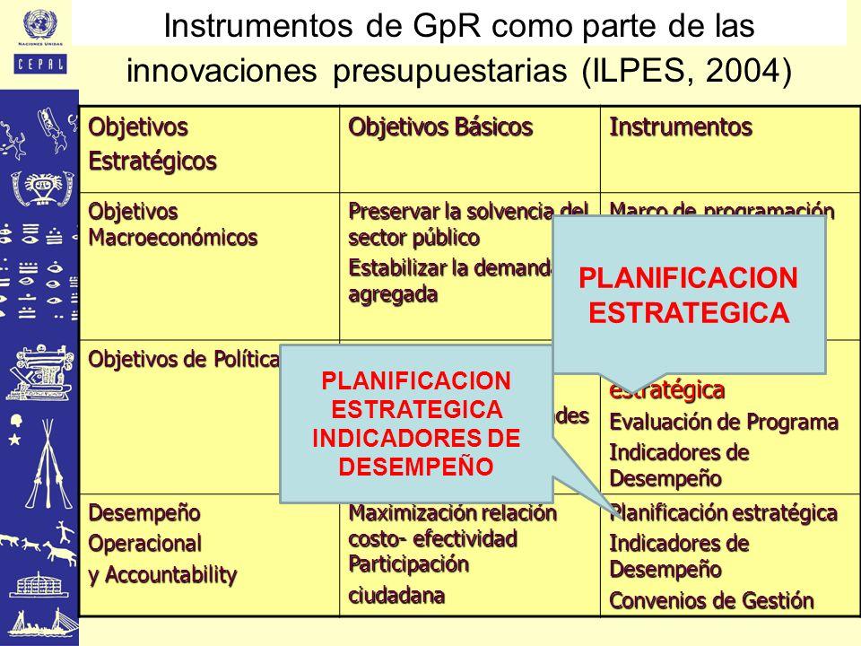 Instrumentos de GpR como parte de las innovaciones presupuestarias (ILPES, 2004)