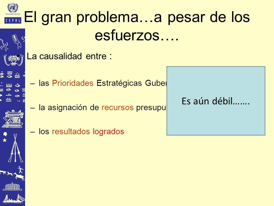 El gran problema…a pesar de los esfuerzos….