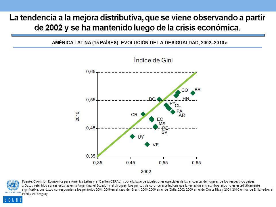 AMÉRICA LATINA (15 PAÍSES): EVOLUCIÓN DE LA DESIGUALDAD, 2002–2010 a