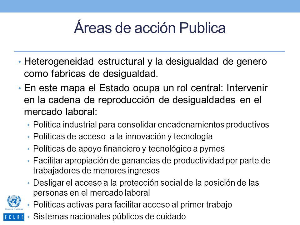 Áreas de acción Publica