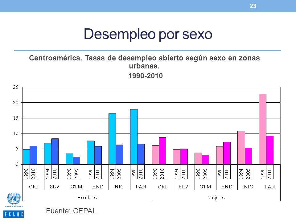 Centroamérica. Tasas de desempleo abierto según sexo en zonas urbanas.
