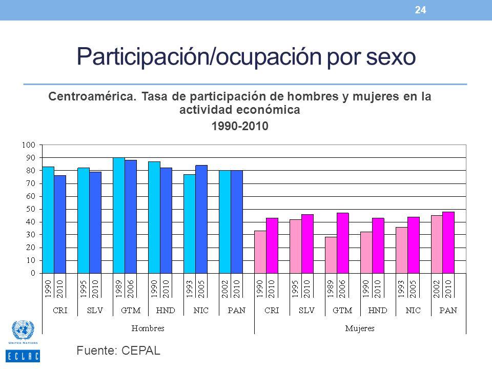 Participación/ocupación por sexo