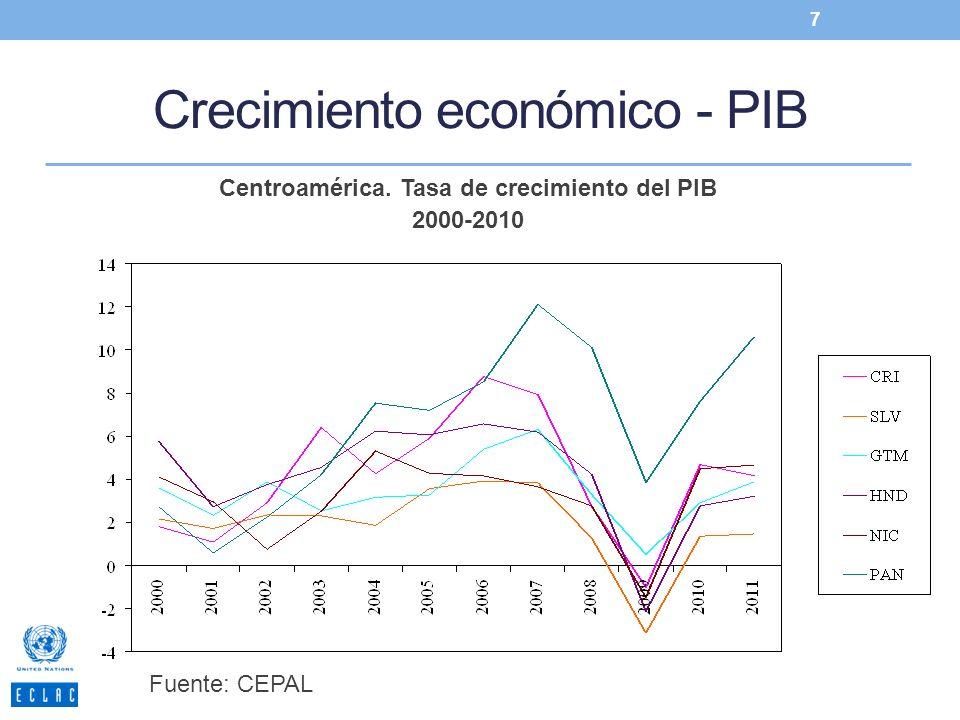 Crecimiento económico - PIB