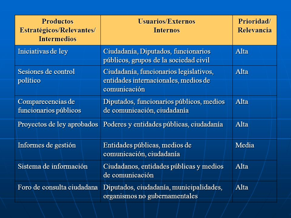 Productos Estratégicos/Relevantes/ Prioridad/ Relevancia
