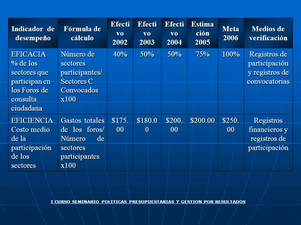 Indicador de desempeño Fórmula de cálculo Efectivo 2002 2003 2004