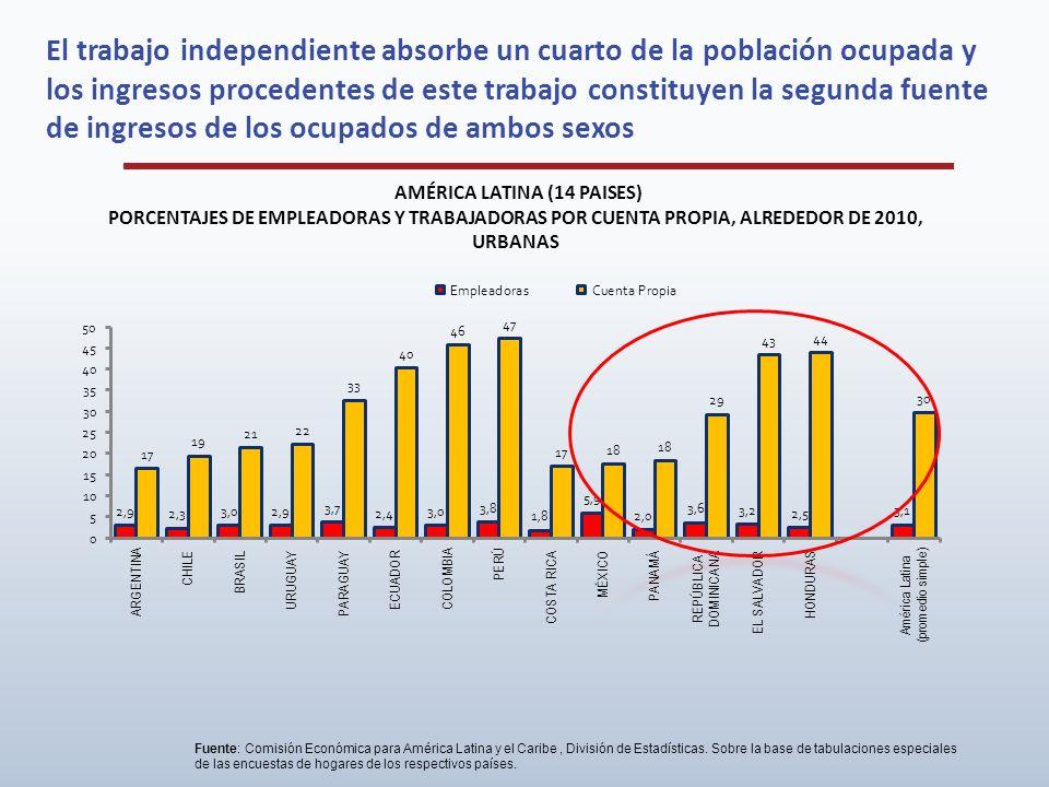 El trabajo independiente absorbe un cuarto de la población ocupada y los ingresos procedentes de este trabajo constituyen la segunda fuente de ingresos de los ocupados de ambos sexos
