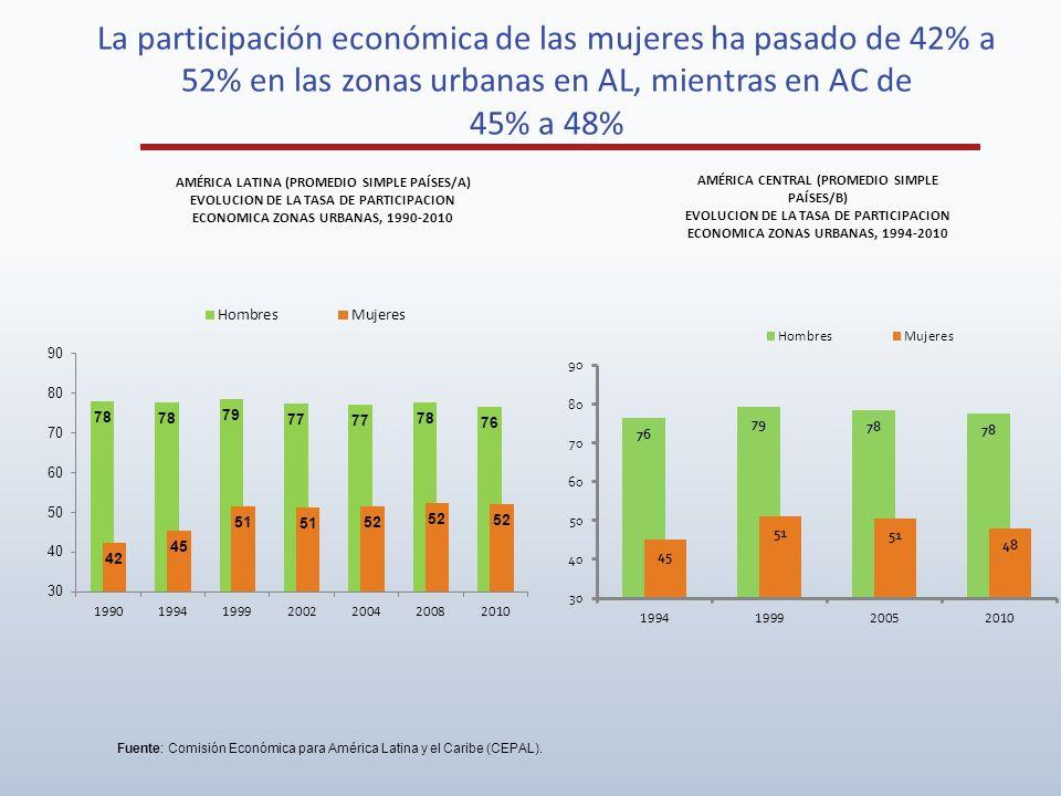 La participación económica de las mujeres ha pasado de 42% a 52% en las zonas urbanas en AL, mientras en AC de