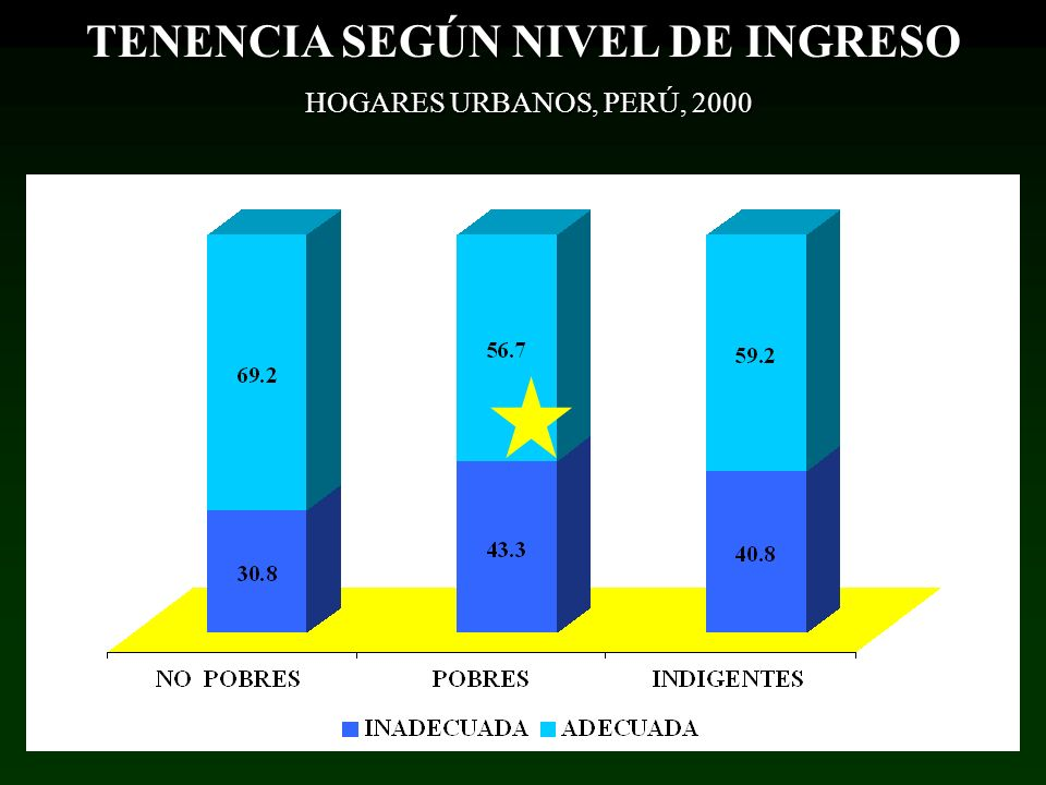 TENENCIA SEGÚN NIVEL DE INGRESO