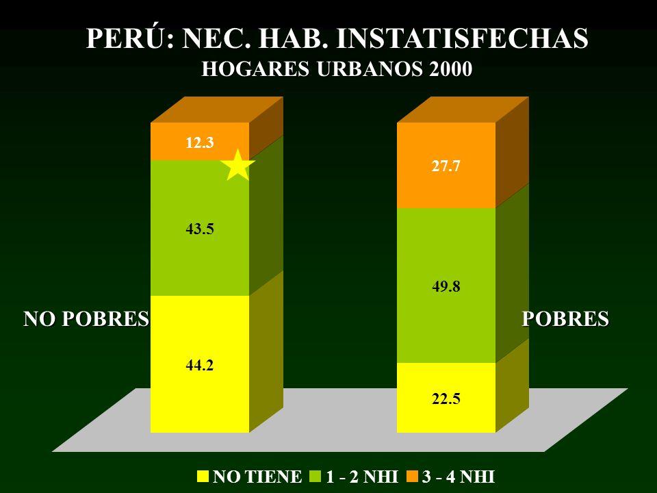 PERÚ: NEC. HAB. INSTATISFECHAS HOGARES URBANOS 2000