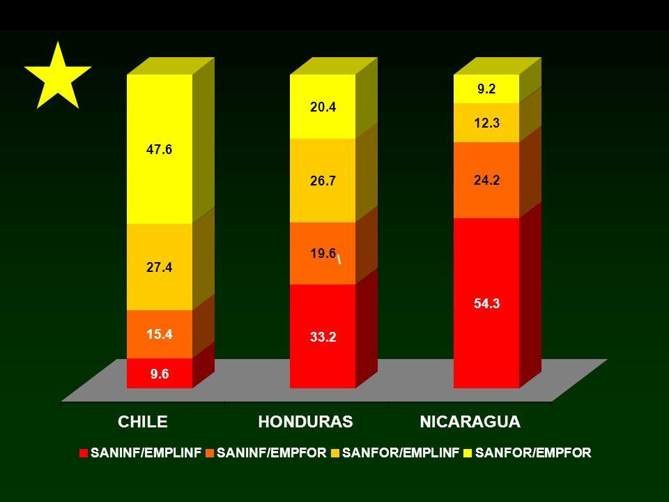 CHILE HONDURAS NICARAGUA 9.2 20.4 12.3 47.6 26.7 24.2 19.6 \ 27.4 54.3