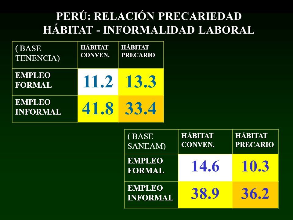 PERÚ: RELACIÓN PRECARIEDAD HÁBITAT - INFORMALIDAD LABORAL