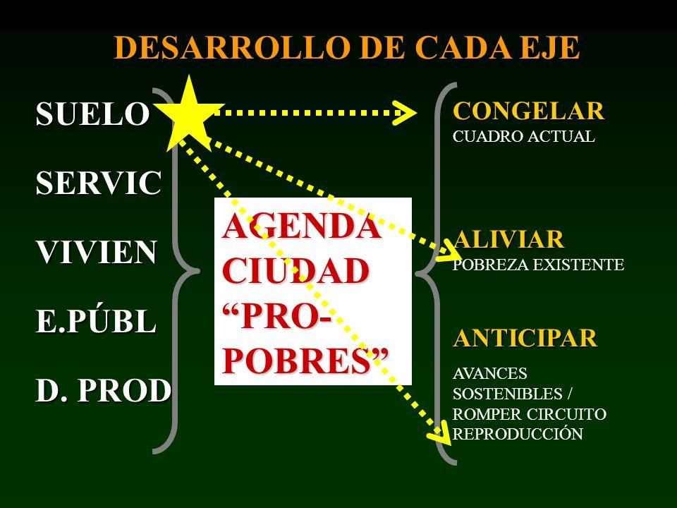 AGENDA CIUDAD PRO-POBRES